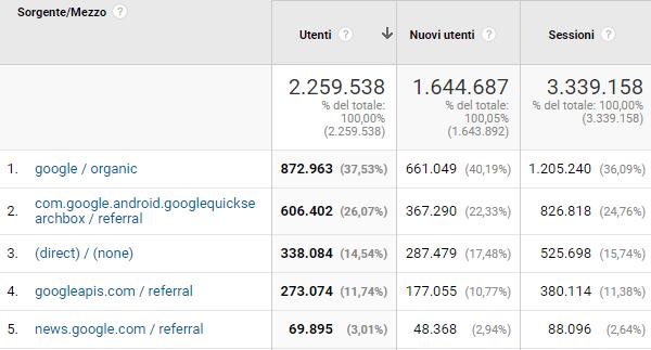 Fonti di traffico di Google Analytics