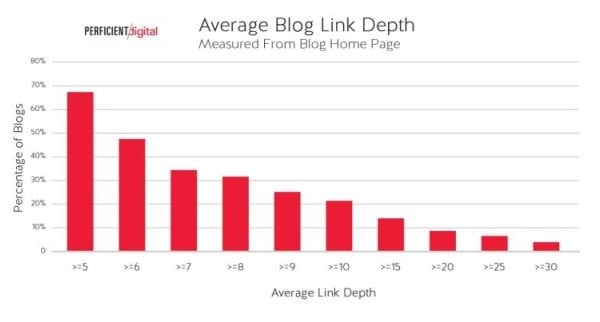 Profondità media dei collegamenti dei blog