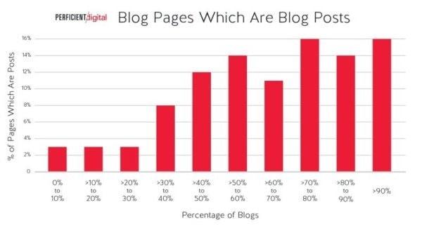 Contenuti di un blog che sono post