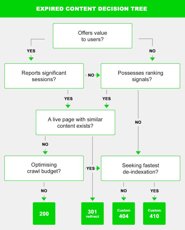 Infografica contenuti scaduti