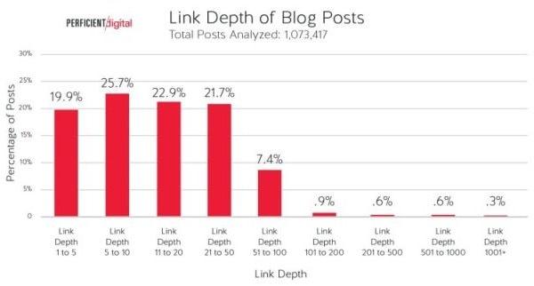 Profondità dei collegamenti dei post sui blog