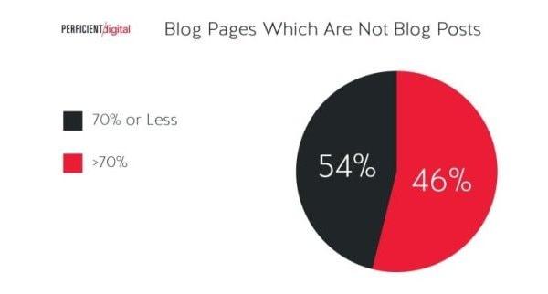 Contenuti di un blog che non sono post