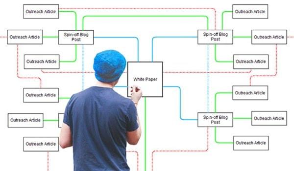 La struttura di un blog