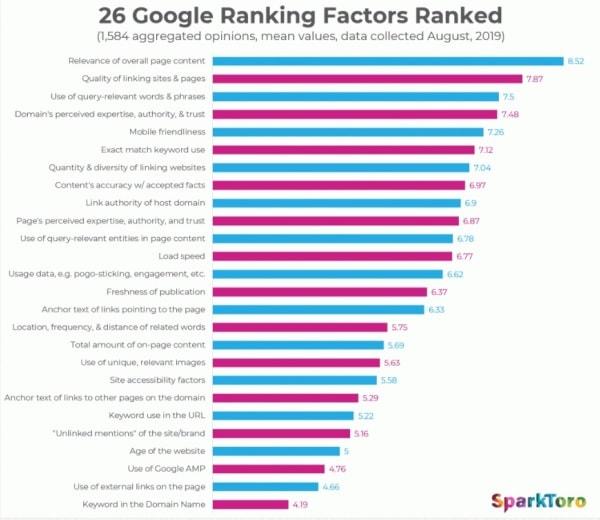 I 26 fattori di ranking di Google