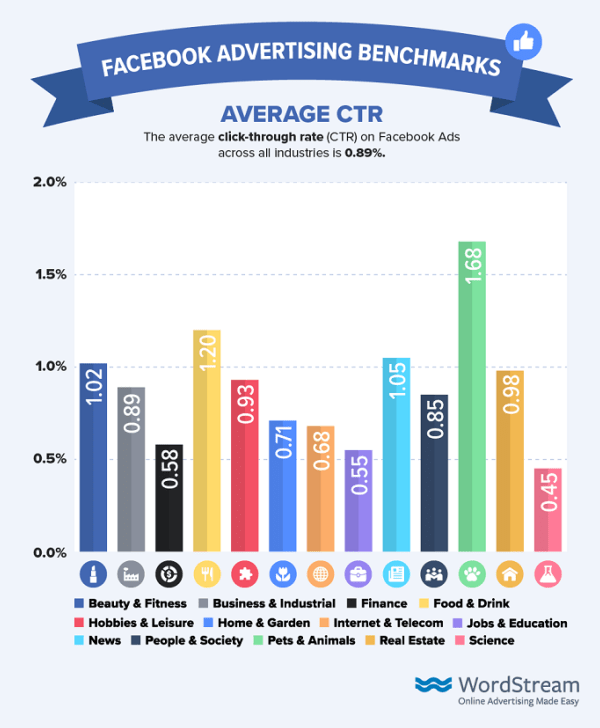 CTR (Click-Through Rate) medio di Facebook Advertising