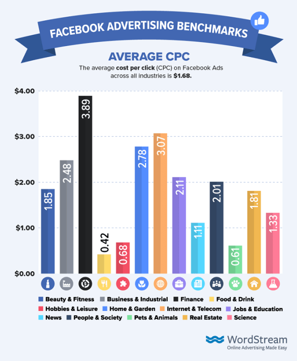 CPC (Cost Per Click) medio di Facebook Advertising