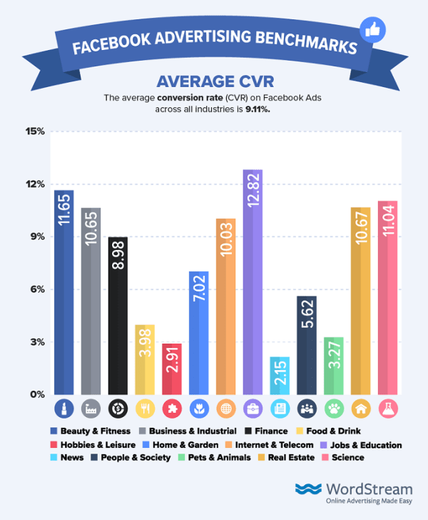 CVR (Conversion Rate) medio di Facebook Advertising
